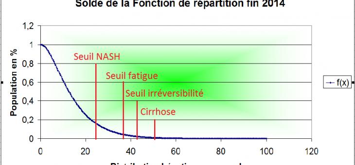 Les projections pour la stéatose et la cirrhose