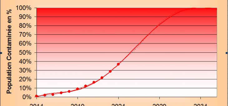Ajustement du modèle de prévision cirrhose