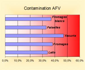 Contamination du lait et des autres produits laitiers