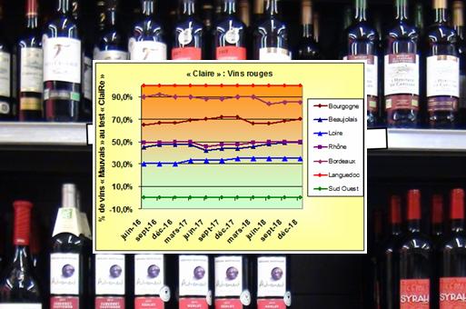 Suivi des résultats des évaluations des vins avec la méthode «ClaiRe »