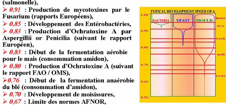 Pièce jointe à la Lettre ouverte à la Commission Européenne sur les normes contre les mycotoxines
